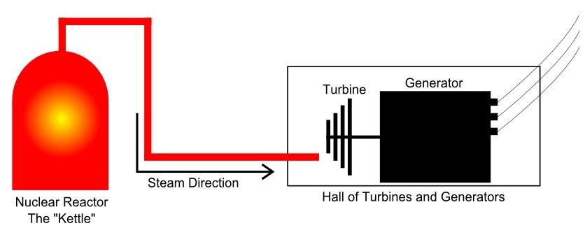 consumedland com rh consumedland com Nuclear Power Plant Labeled How Nuclear Energy Power Plant Creates